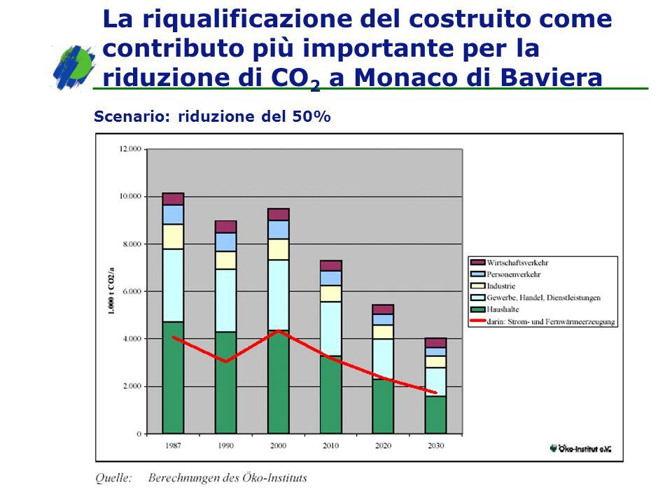 La riqualificazione del costruito come contributo più importante per la riduzione di CO2 a Monaco di Baviera