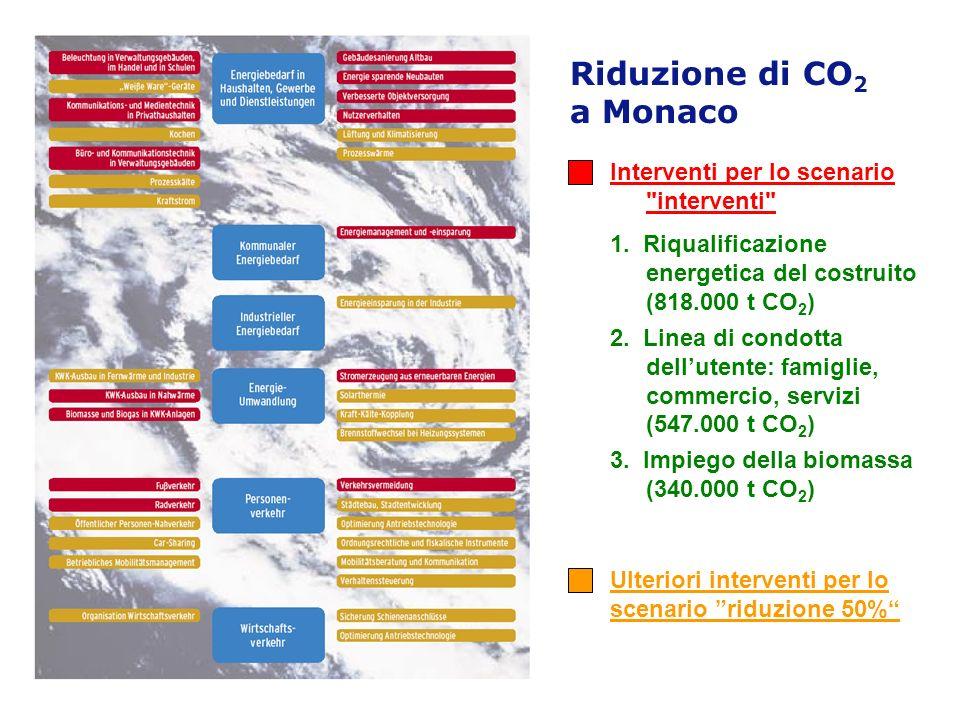 Riduzione di CO2 a Monaco