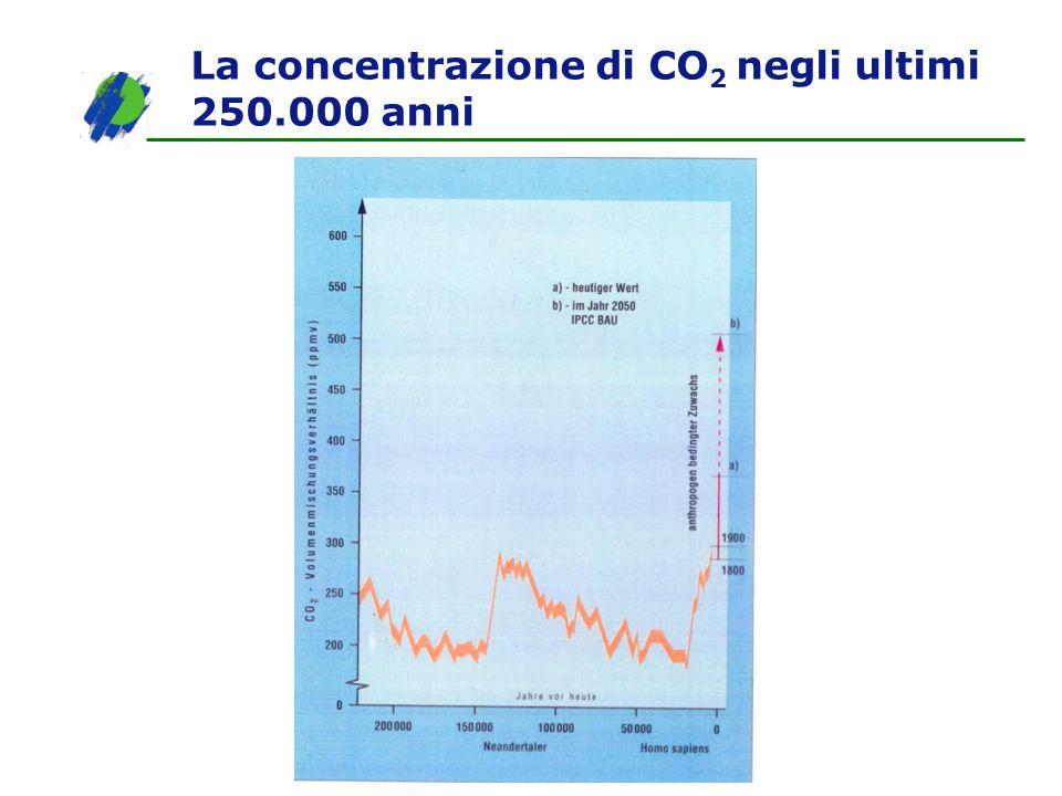 La concentrazione di CO2 negli ultimi 250.000 anni