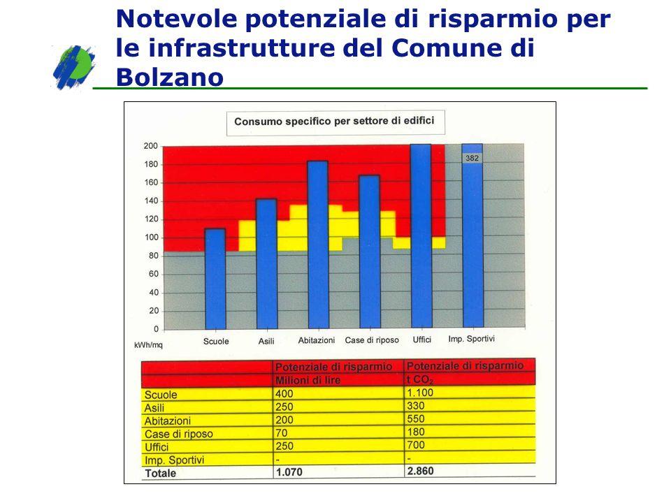 Notevole potenziale di risparmio per le infrastrutture del Comune di Bolzano