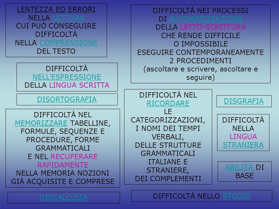 DIFFICOLTÀ NEI PROCESSI DI AUTOMATIZZAZIONE DELLA LETTO-SCRITTURA