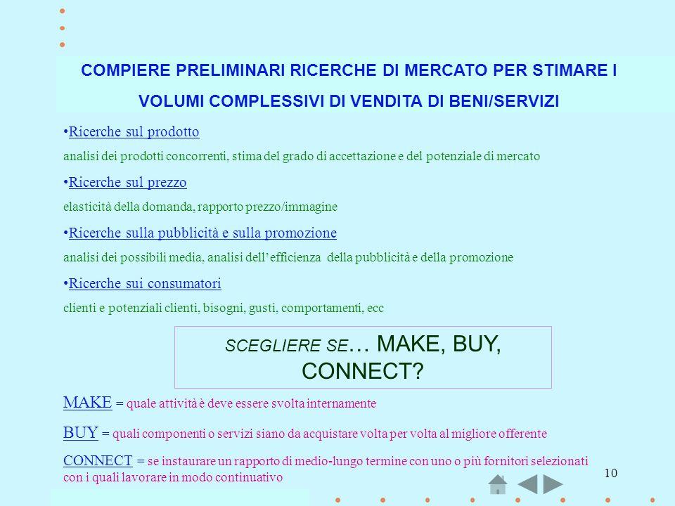 COMPIERE PRELIMINARI RICERCHE DI MERCATO PER STIMARE I