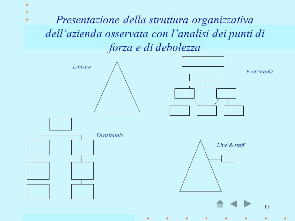 Presentazione della struttura organizzativa dell'azienda osservata con l'analisi dei punti di forza e di debolezza