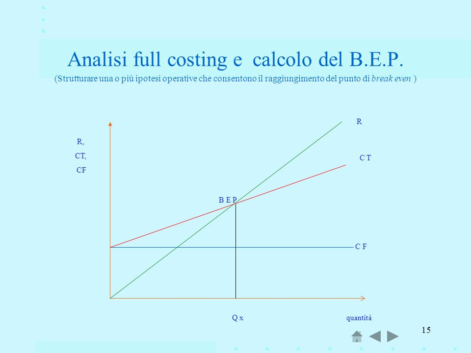 Analisi full costing e calcolo del B. E. P