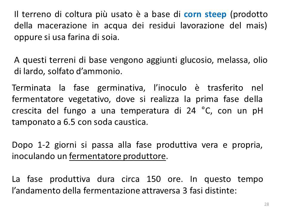 Il terreno di coltura più usato è a base di corn steep (prodotto della macerazione in acqua dei residui lavorazione del mais) oppure si usa farina di soia.