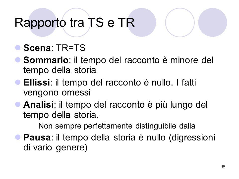 Rapporto tra TS e TR Scena: TR=TS