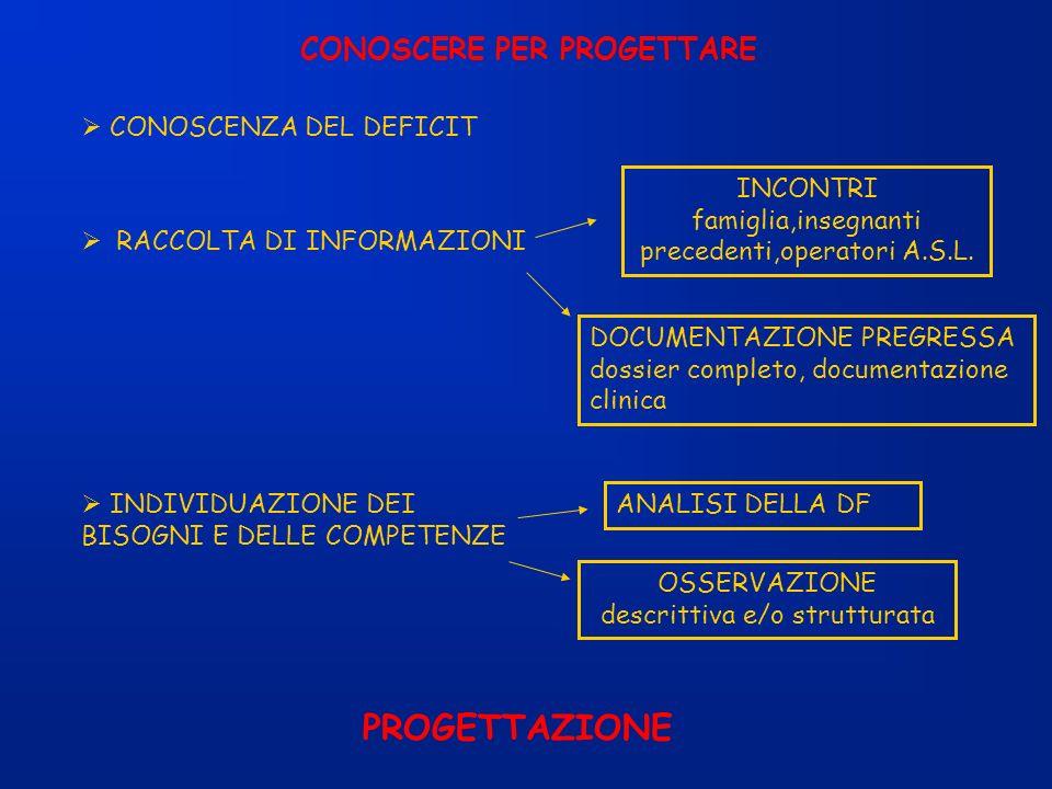 PROGETTAZIONE CONOSCERE PER PROGETTARE  CONOSCENZA DEL DEFICIT