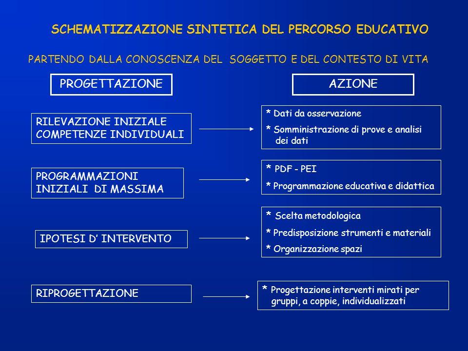 SCHEMATIZZAZIONE SINTETICA DEL PERCORSO EDUCATIVO