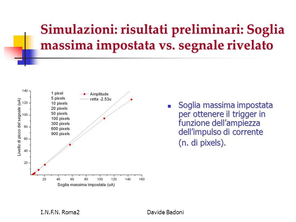 Simulazioni: risultati preliminari: Soglia massima impostata vs