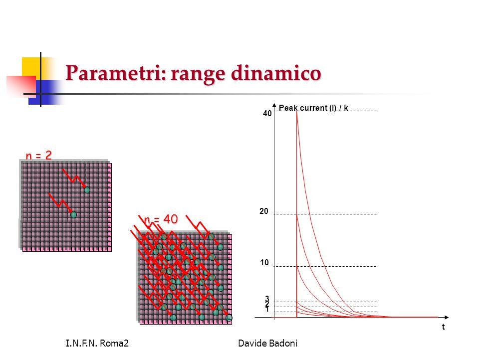 Parametri: range dinamico