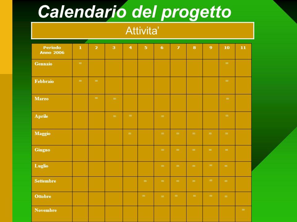 Calendario del progetto