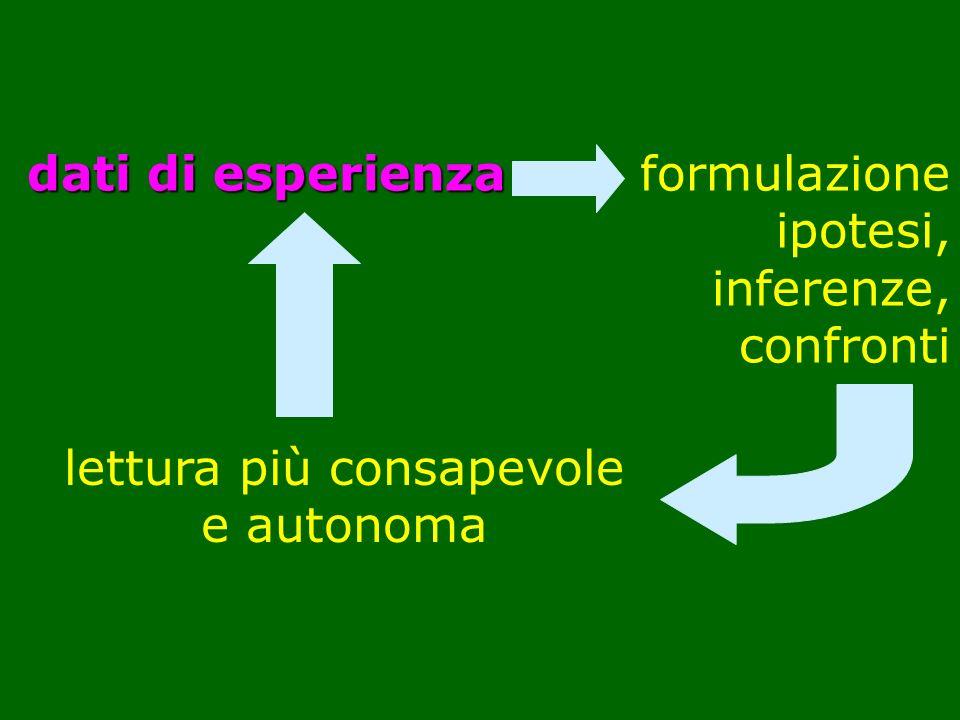 dati di esperienza formulazione ipotesi, inferenze, confronti