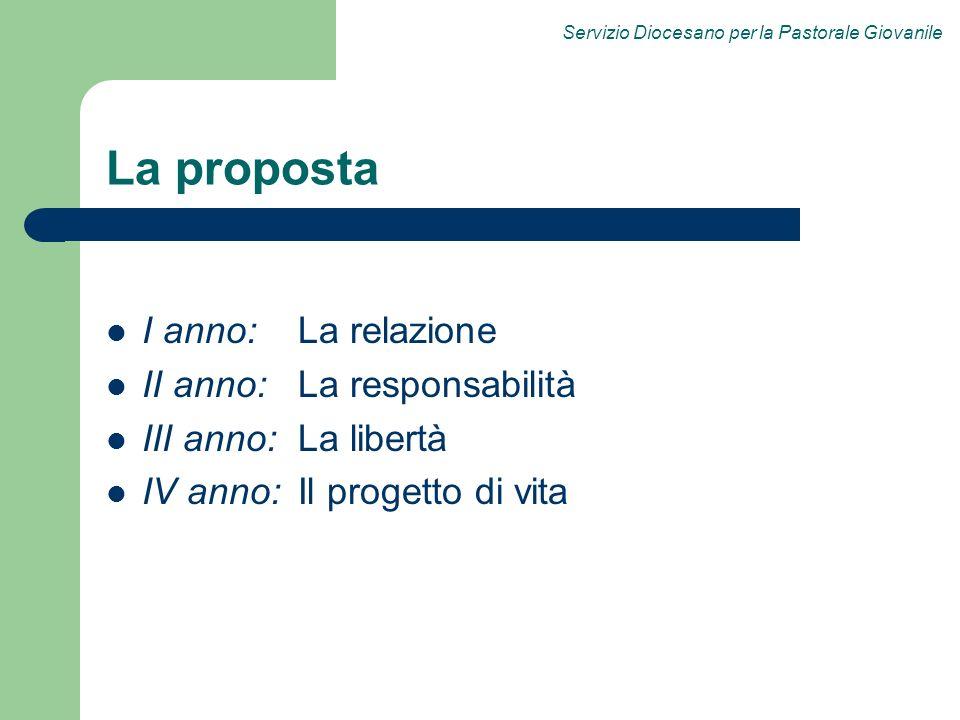 La proposta I anno: La relazione II anno: La responsabilità