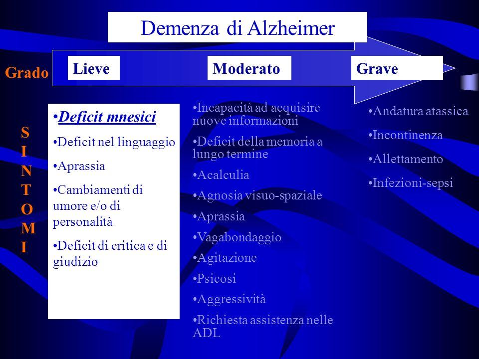 Demenza di Alzheimer Lieve Moderato Grave Grado Deficit mnesici