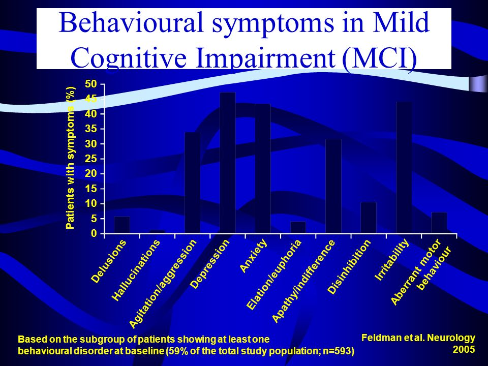 Behavioural symptoms in Mild Cognitive Impairment (MCI)