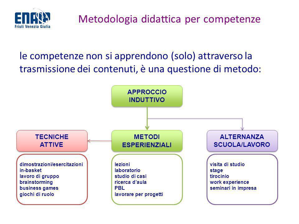 Metodologia didattica per competenze