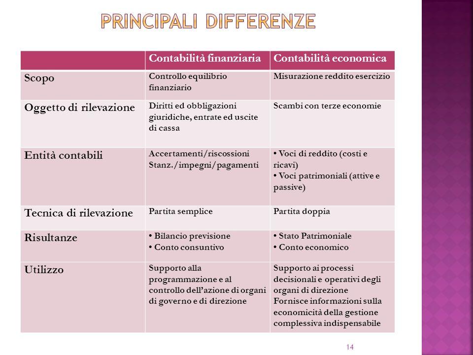 Principali differenze
