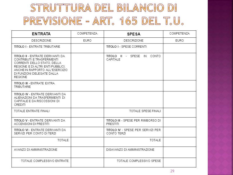 Struttura del bilancio di previsione – ART. 165 DEL T.U.