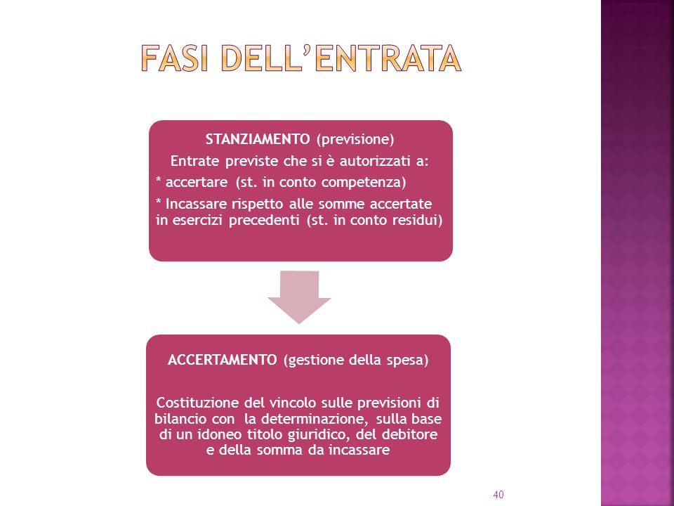 Fasi dell'ENTRATA * Incassare rispetto alle somme accertate in esercizi precedenti (st. in conto residui)