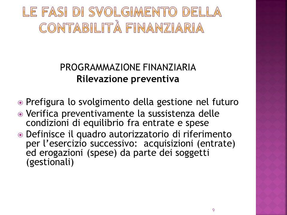 Le fasi di svolgimento della contabilità finanziaria
