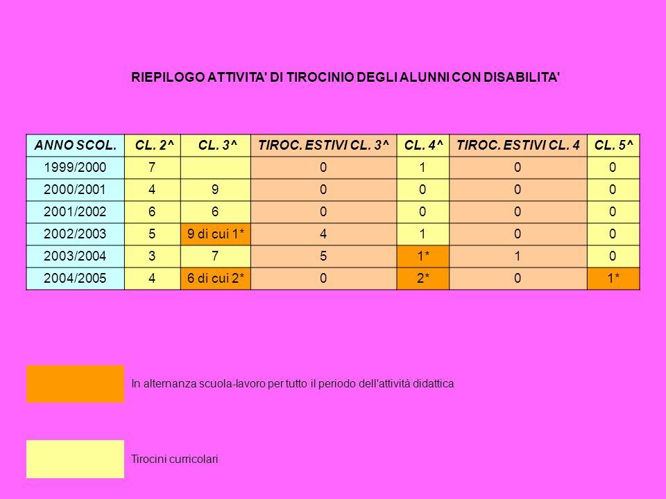 RIEPILOGO ATTIVITA DI TIROCINIO DEGLI ALUNNI CON DISABILITA