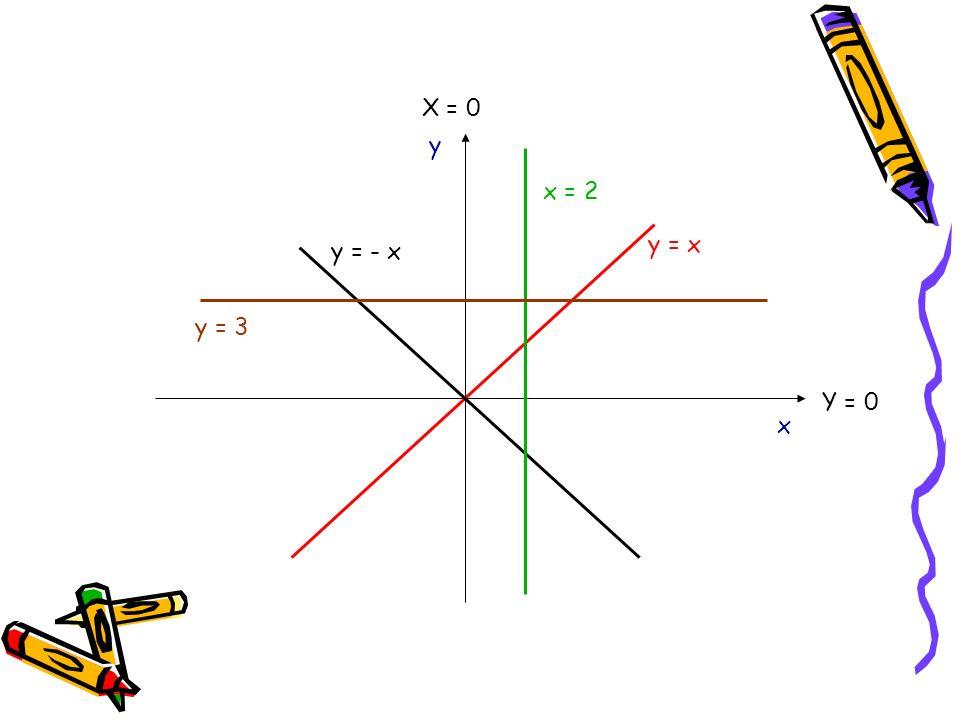 X = 0 y x = 2 y = x y = - x y = 3 Y = 0 x