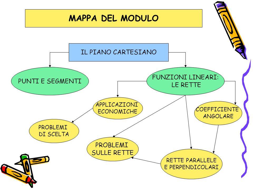 MAPPA DEL MODULO IL PIANO CARTESIANO FUNZIONI LINEARI:
