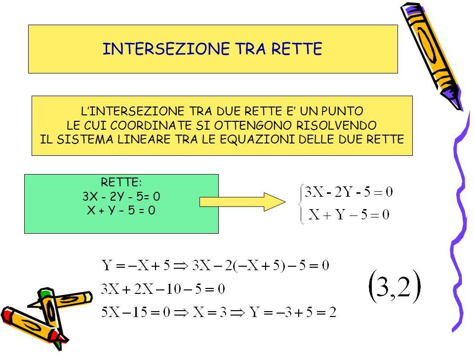 INTERSEZIONE TRA RETTE