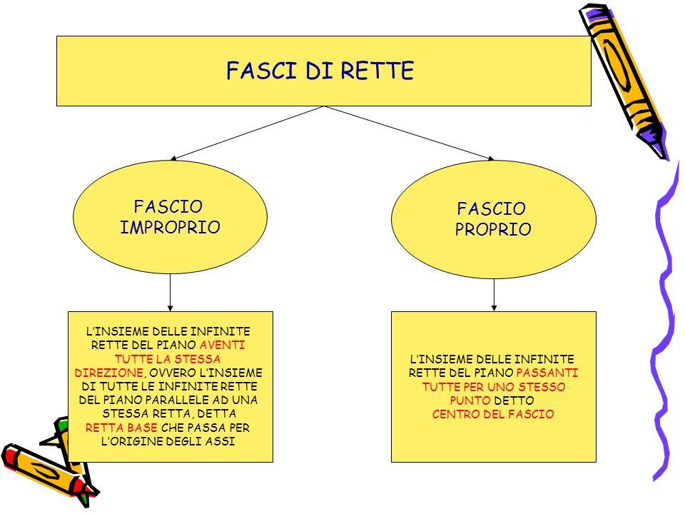 FASCI DI RETTE FASCIO FASCIO IMPROPRIO PROPRIO