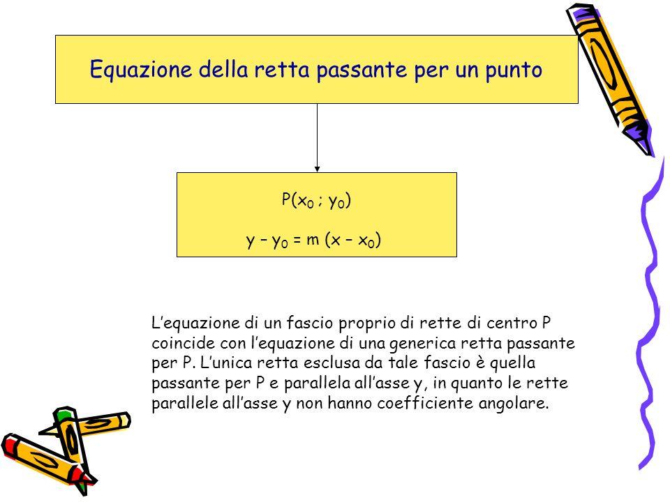 Equazione della retta passante per un punto