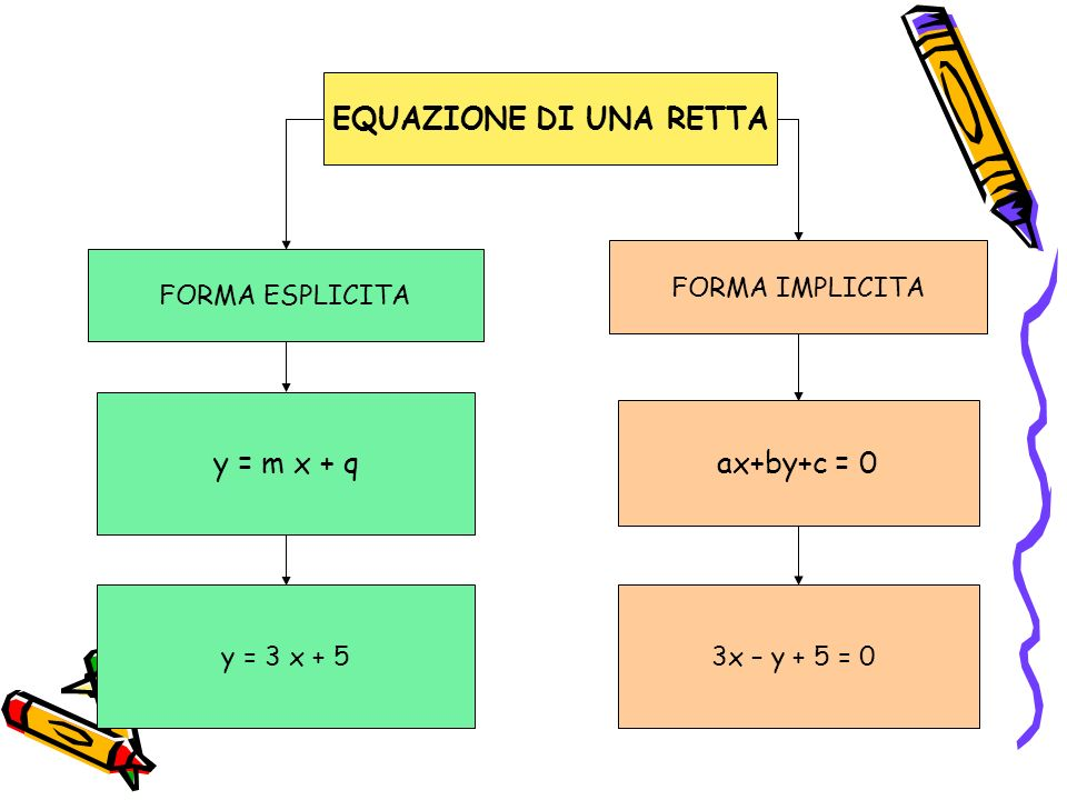 EQUAZIONE DI UNA RETTA y = m x + q ax+by+c = 0 FORMA IMPLICITA