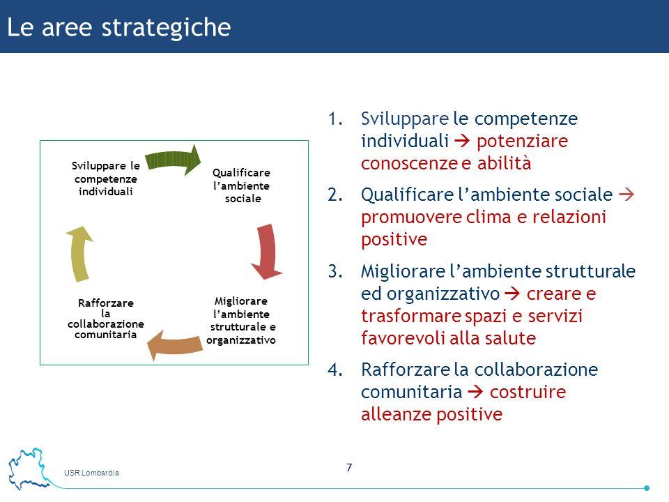 Le aree strategiche Sviluppare le competenze individuali  potenziare conoscenze e abilità.