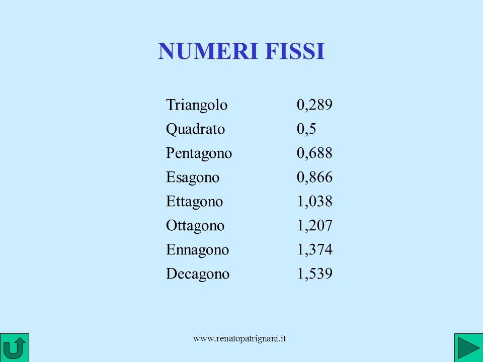 NUMERI FISSI Triangolo 0,289 Quadrato 0,5 Pentagono 0,688 Esagono