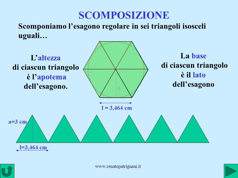 SCOMPOSIZIONE Scomponiamo l'esagono regolare in sei triangoli isosceli uguali… La base di ciascun triangolo è il lato dell'esagono.