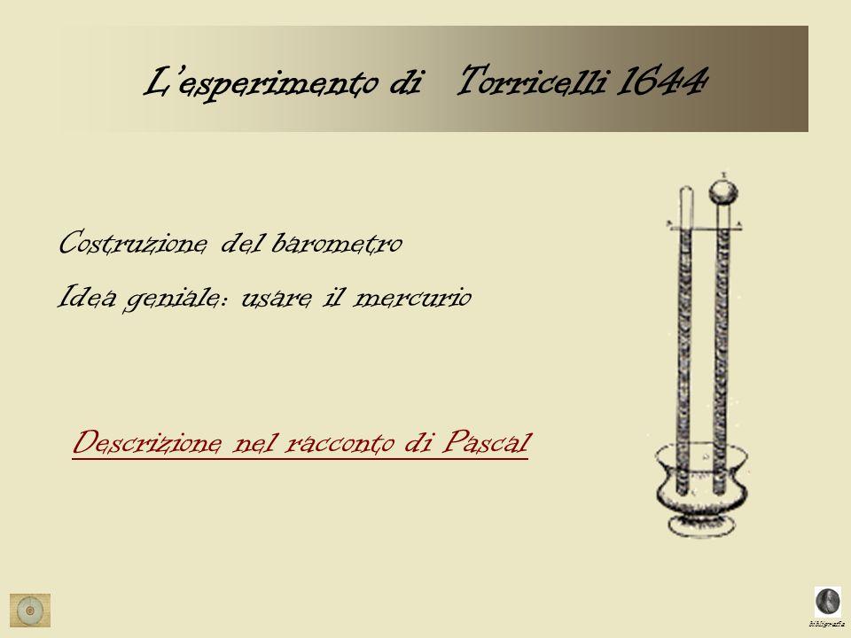 L'esperimento di Torricelli 1644