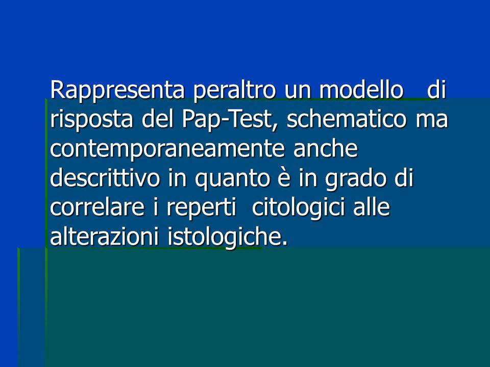 Rappresenta peraltro un modello di risposta del Pap-Test, schematico ma contemporaneamente anche descrittivo in quanto è in grado di correlare i reperti citologici alle alterazioni istologiche.