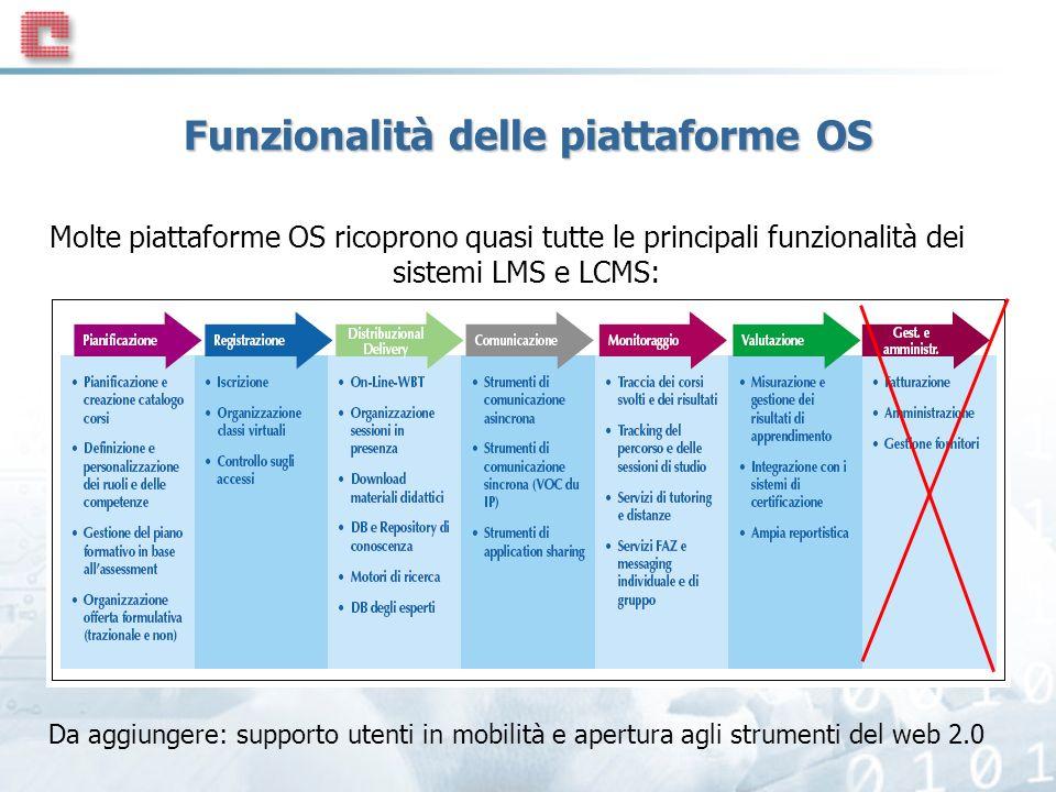 Funzionalità delle piattaforme OS