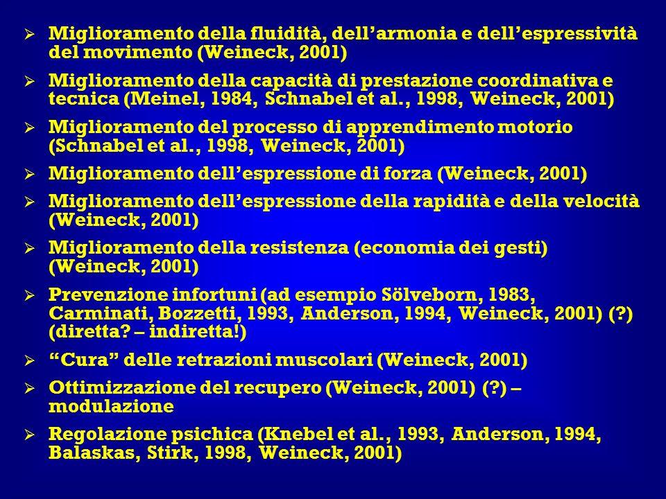 Miglioramento della fluidità, dell'armonia e dell'espressività del movimento (Weineck, 2001)