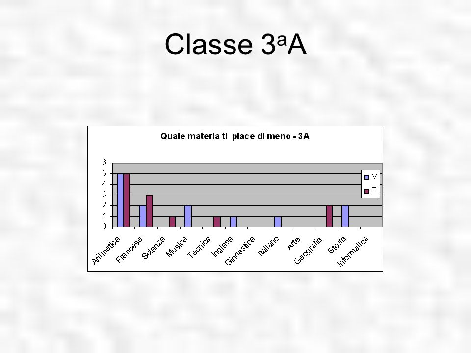 Classe 3aA