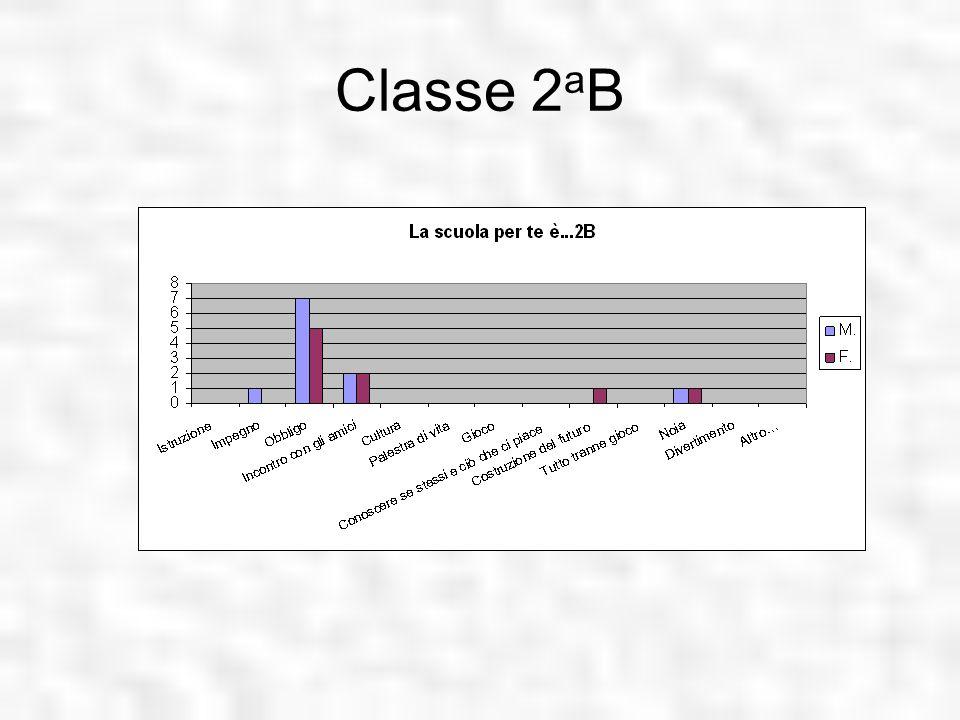Classe 2aB