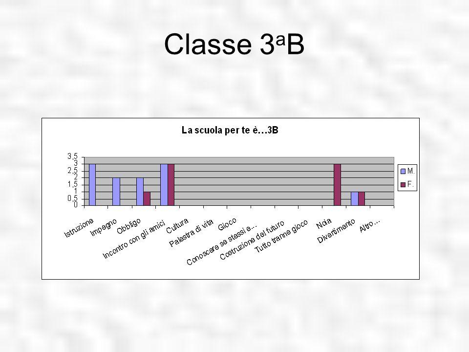 Classe 3aB