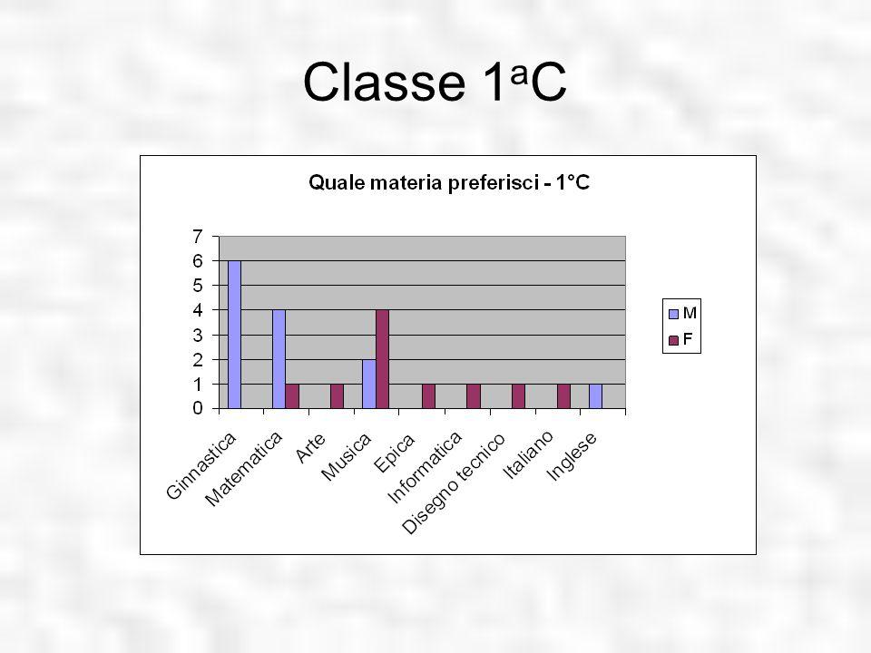Classe 1aC