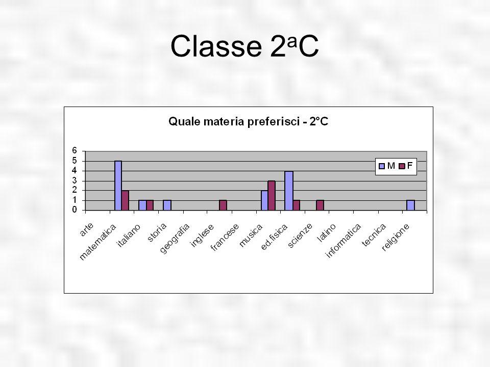 Classe 2aC