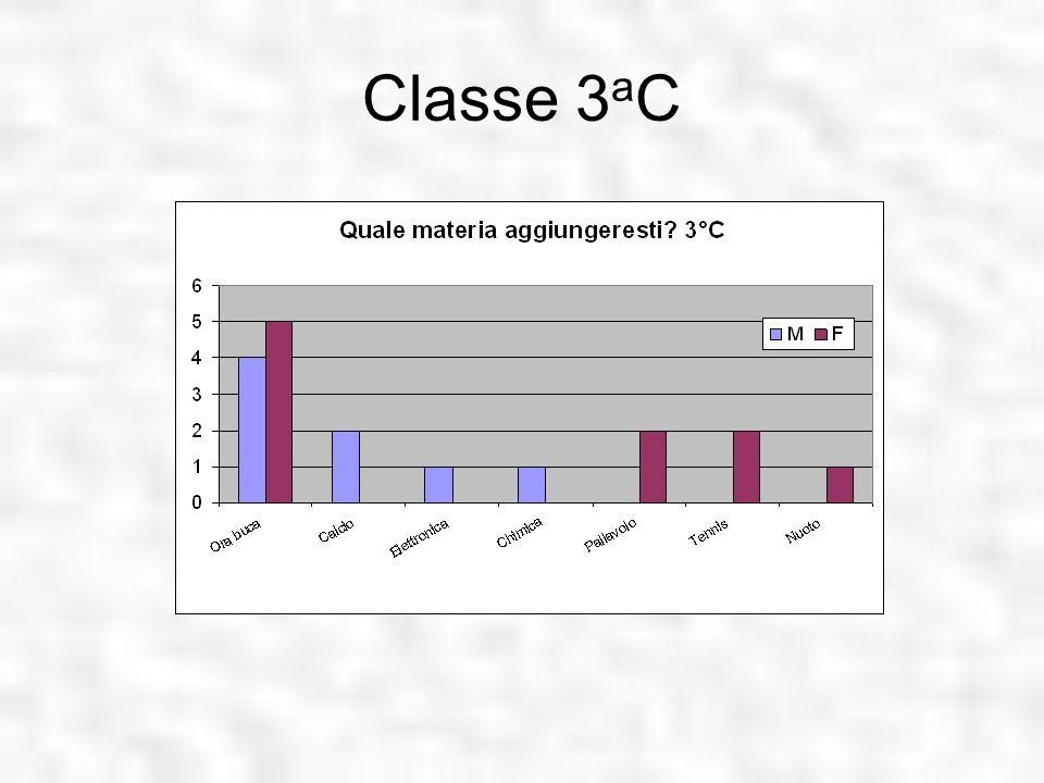 Classe 3aC