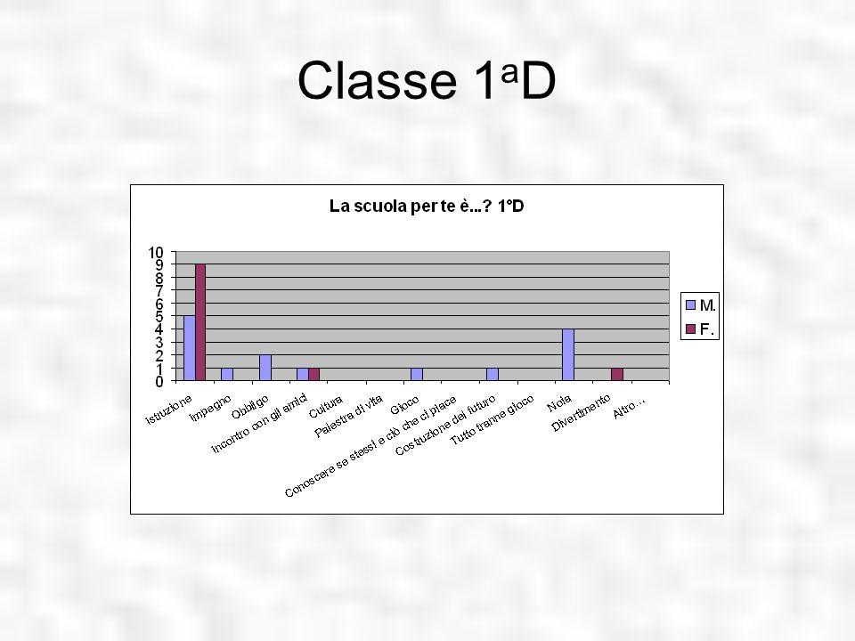 Classe 1aD