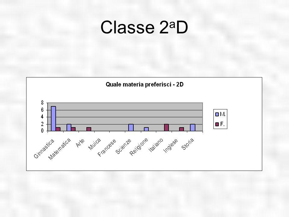 Classe 2aD