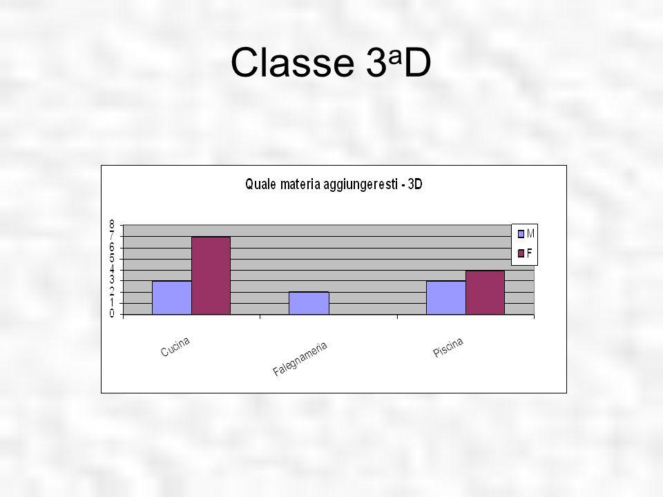 Classe 3aD