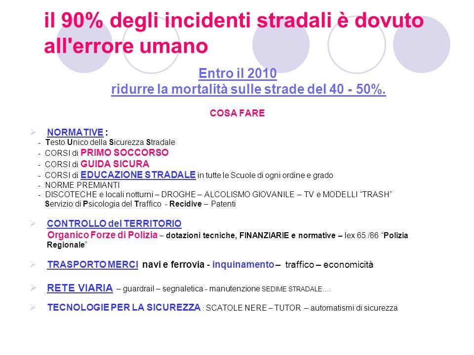 il 90% degli incidenti stradali è dovuto all errore umano