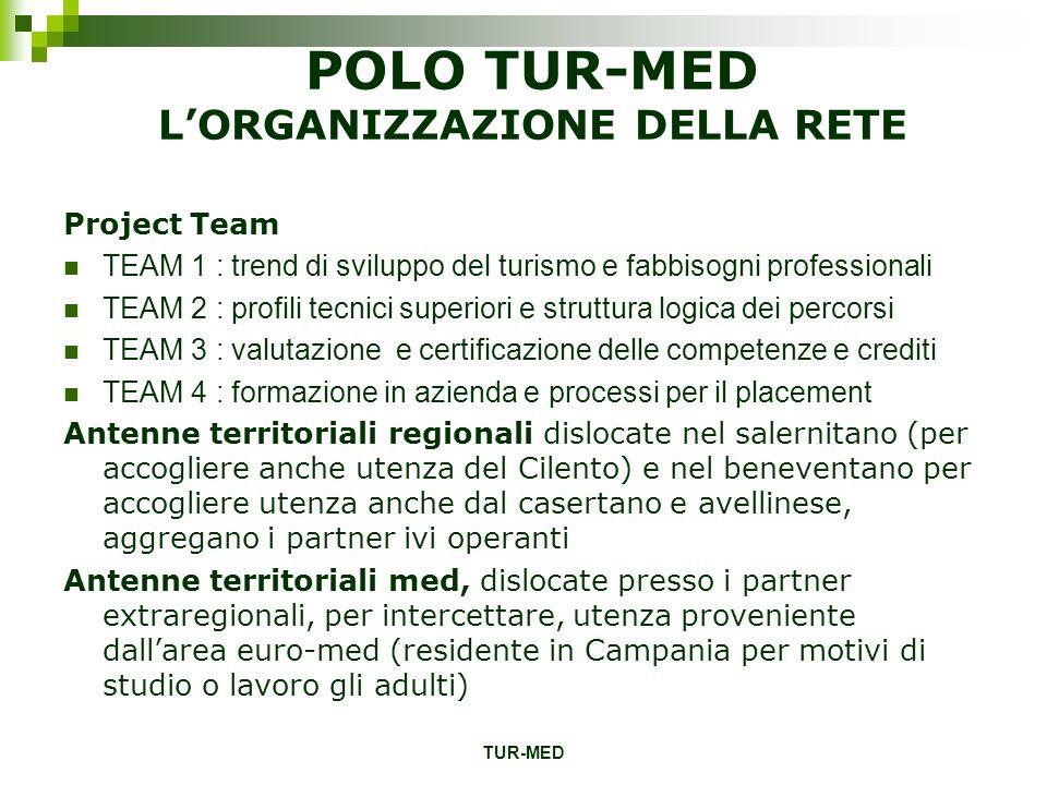 POLO TUR-MED L'ORGANIZZAZIONE DELLA RETE