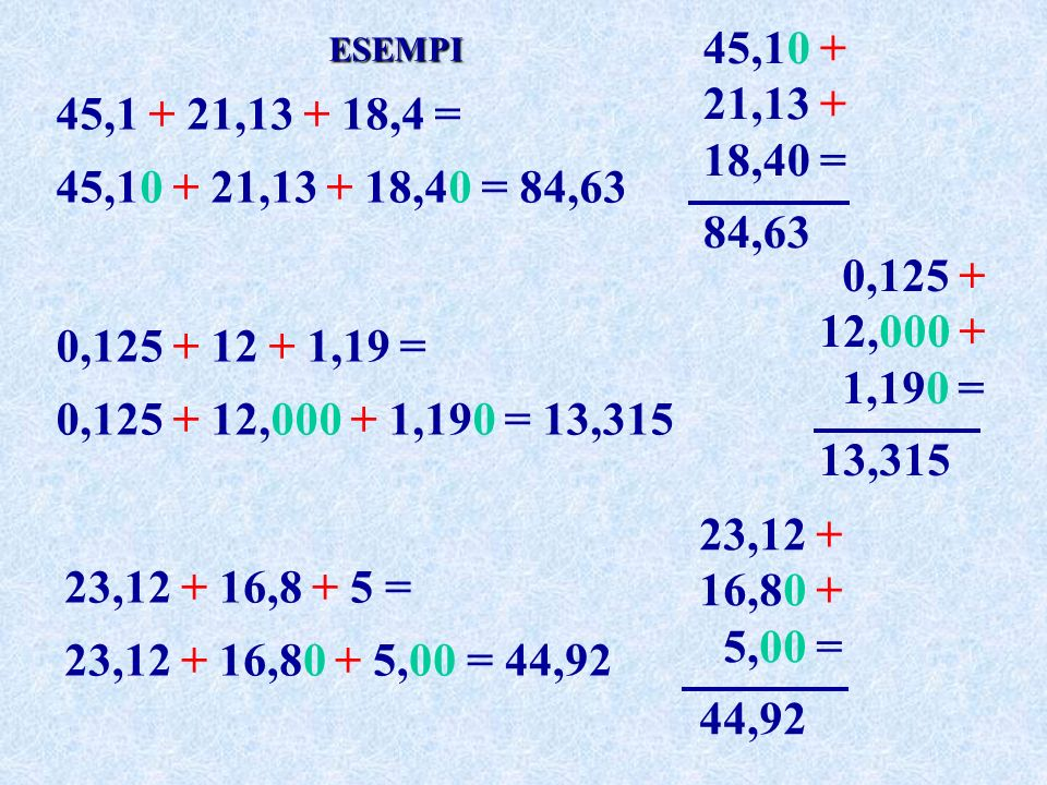 45,10 + 21,13 + 18,40 = 84,63 = ESEMPI. 45,1 + 21,13 + 18,4 = 45,10 + 21,13 + 18,40 = 84,63. 0,125 + 12,000 + 11,190 =